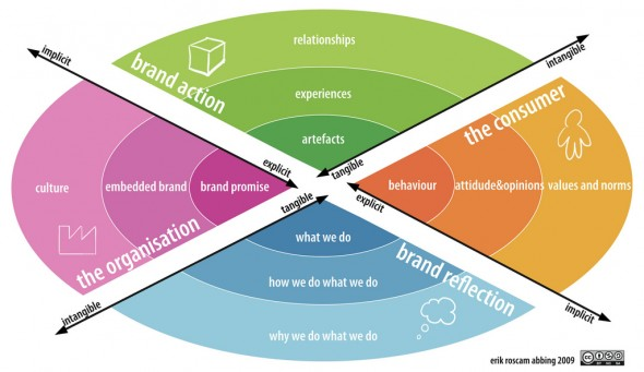 types of marketing research design